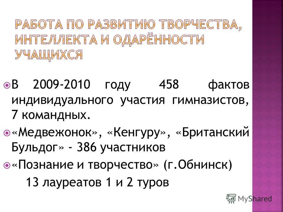В 2009-2010 году 458 фактов индивидуального участия гимназистов, 7 командных. «Медвежонок», «Кенгуру», «Британский Бульдог» - 386 участников «Познание и творчество» (г.Обнинск) 13 лауреатов 1 и 2 туров