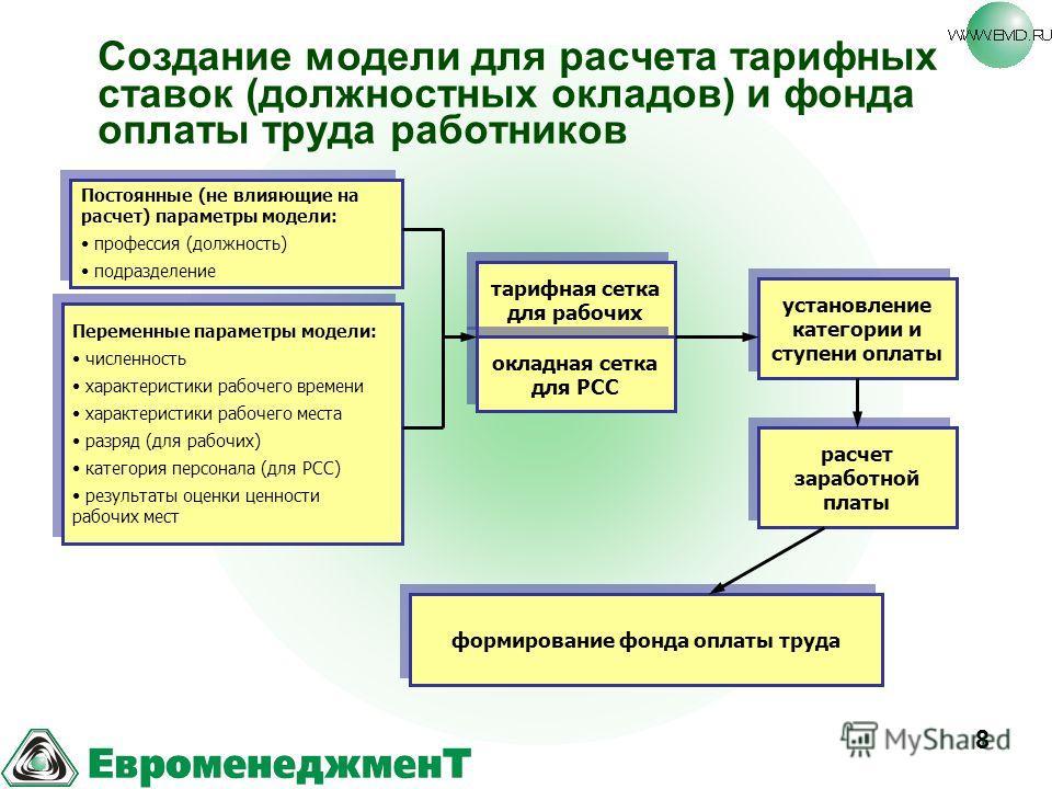 8 Создание модели для расчета тарифных ставок (должностных окладов) и фонда оплаты труда работников Постоянные (не влияющие на расчет) параметры модели: профессия (должность) подразделение Постоянные (не влияющие на расчет) параметры модели: професси