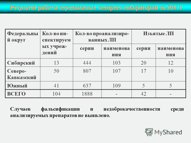 Результат работы передвижных экспресс-лабораторий за 2011г Федеральны й округ Кол-во ин- спектируем ых учреж- дений Кол-во проанализиро- ванных ЛП Изъятые ЛП сериинаименова ния сериинаименова ния Сибирский134441032012 Северо- Кавказский 508071071710