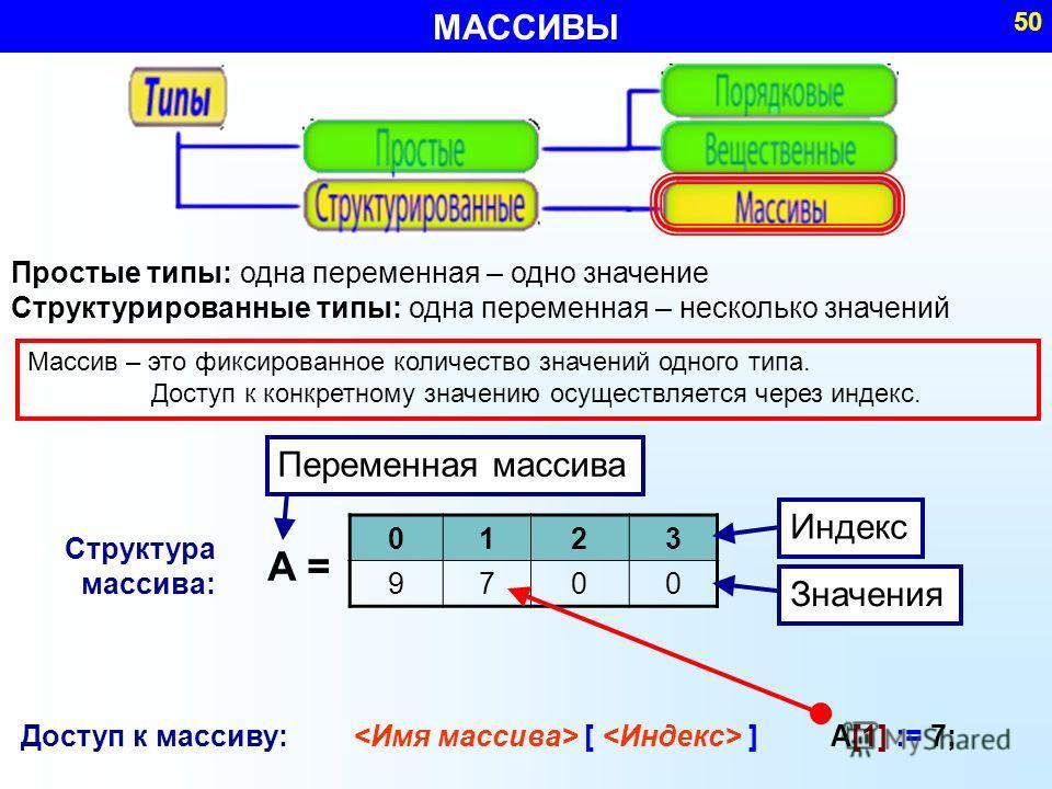 МАССИВЫ 50 Простые типы: одна переменная – одно значение Структурированные типы: одна переменная – несколько значений A = 0123 9700 Массив – это фиксированное количество значений одного типа. Доступ к конкретному значению осуществляется через индекс.