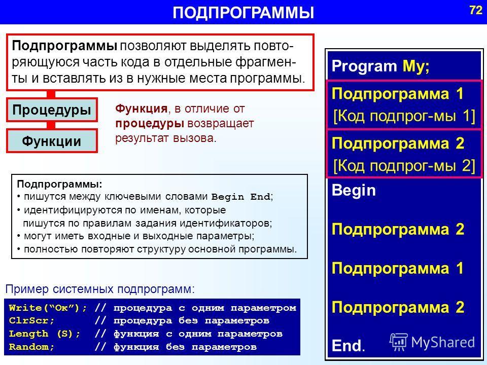 Program My; Begin Подпрограмма 2 Подпрограмма 1 Подпрограмма 2 End. Подпрограмма 2 [Код подпрог-мы 2] Функции Подпрограммы: пишутся между ключевыми словами Begin End ; идентифицируются по именам, которые пишутся по правилам задания идентификаторов; м