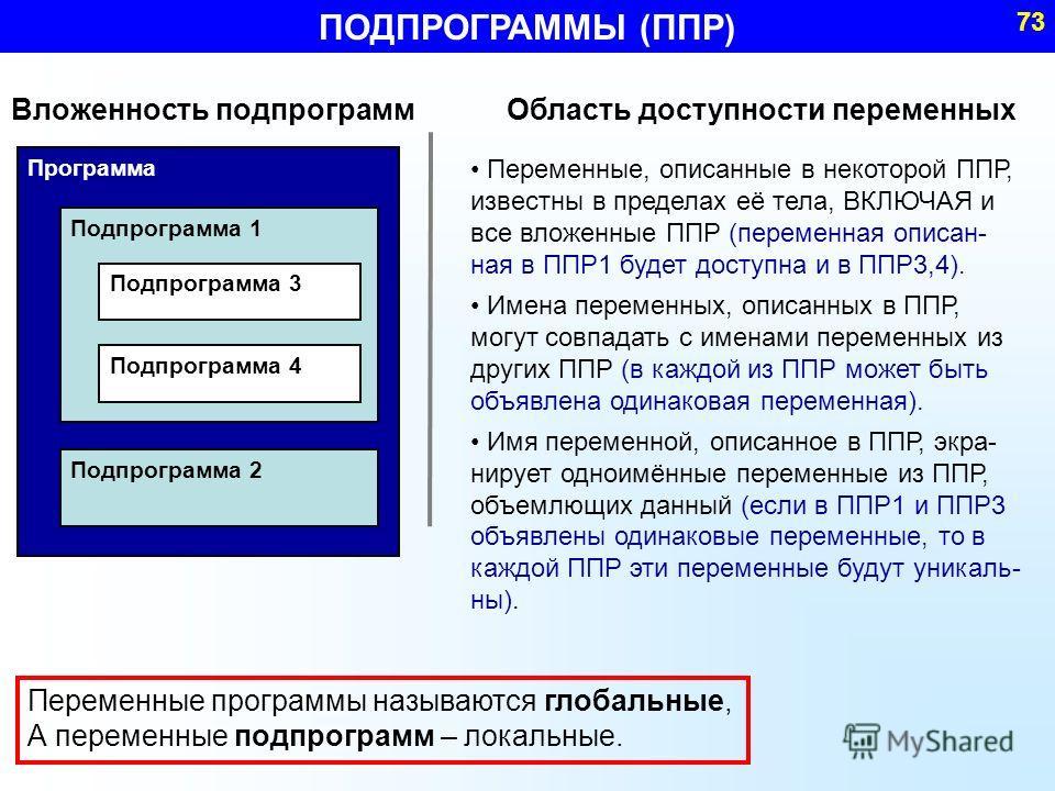 ПОДПРОГРАММЫ (ППР) 73 Вложенность подпрограмм Программа Подпрограмма 1 Подпрограмма 2 Подпрограмма 3 Подпрограмма 4 Область доступности переменных Переменные, описанные в некоторой ППР, известны в пределах её тела, ВКЛЮЧАЯ и все вложенные ППР (переме