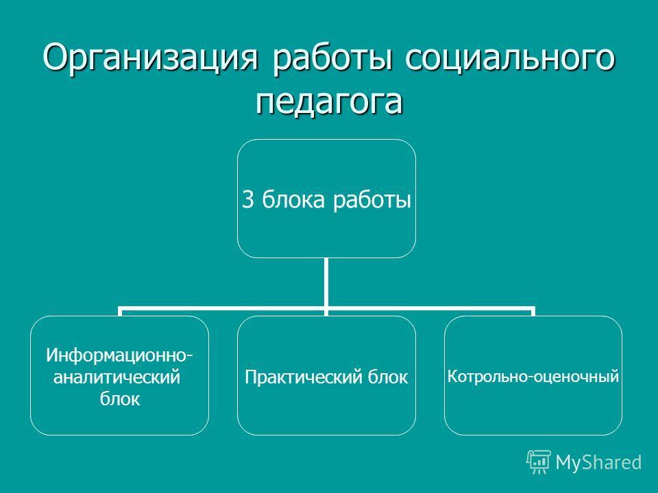Организация работы социального педагога 3 блока работы Информационно- аналитический блок Практический блок Котрольно- оценочный