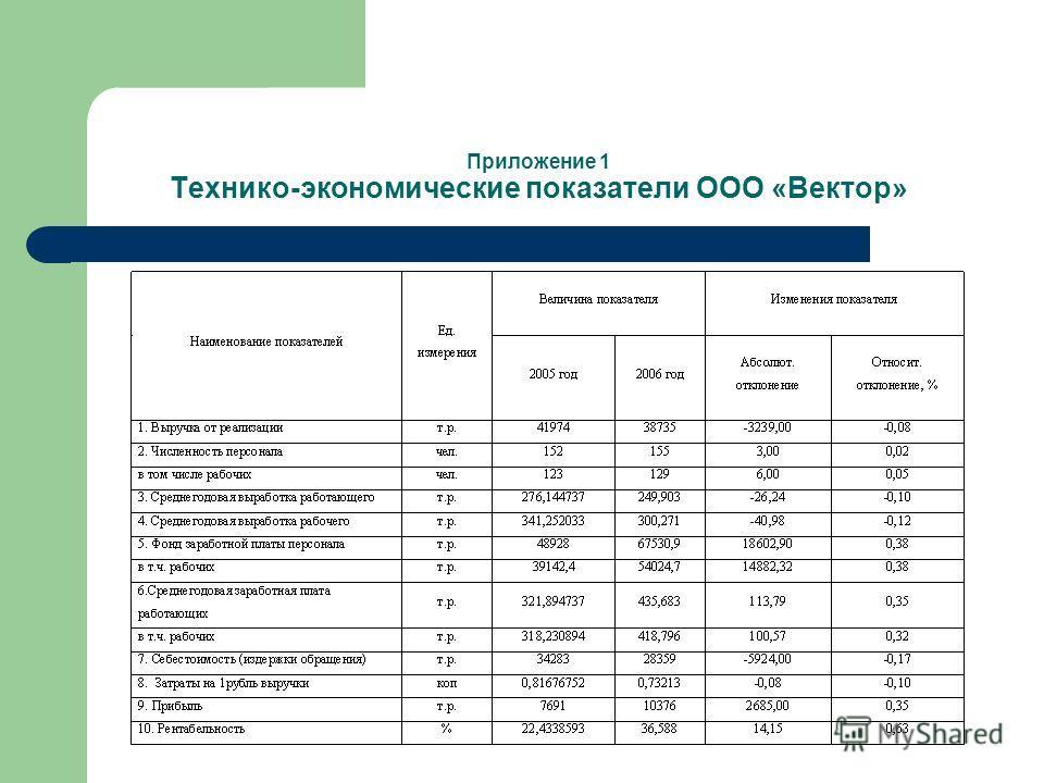 Приложение 1 Технико-экономические показатели ООО «Вектор»