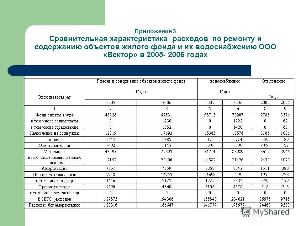 Приложение 3 Сравнительная характеристика расходов по ремонту и содержанию объектов жилого фонда и их водоснабжению ООО «Вектор» в 2005- 2006 годах