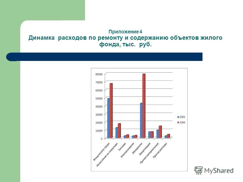 Приложение 4 Динамка расходов по ремонту и содержанию объектов жилого фонда, тыс. руб.