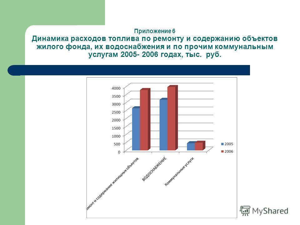 Приложение 6 Динамика расходов топлива по ремонту и содержанию объектов жилого фонда, их водоснабжения и по прочим коммунальным услугам 2005- 2006 годах, тыс. руб.