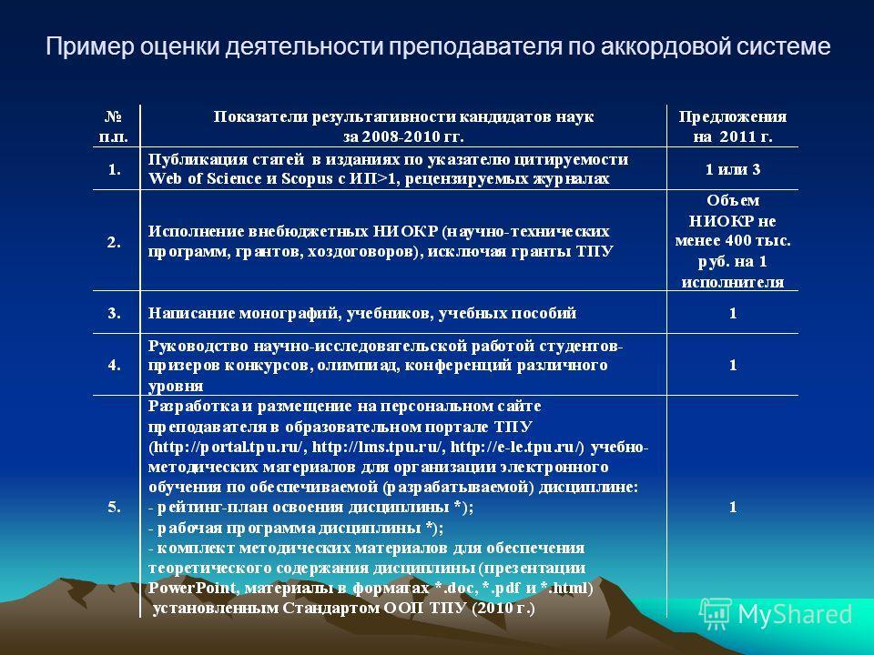 Пример оценки деятельности преподавателя по аккордовой системе
