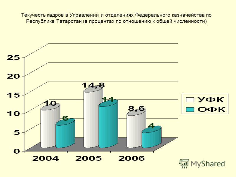 Текучесть кадров в Управлении и отделениях Федерального казначейства по Республике Татарстан (в процентах по отношению к общей численности)