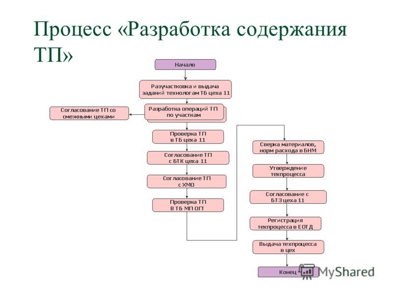 Процесс «Разработка содержания ТП»