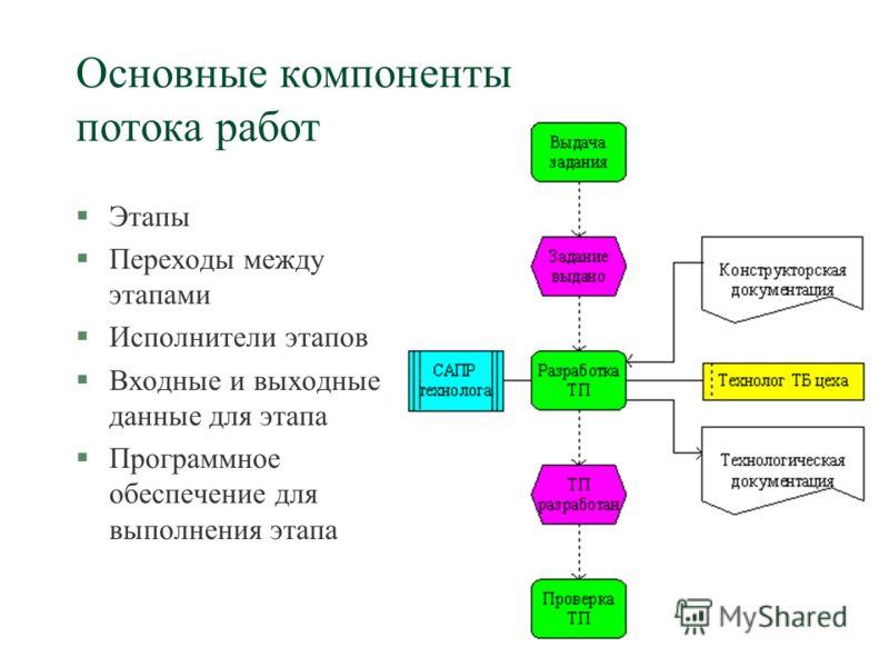 Основные компоненты потока работ §Этапы §Переходы между этапами §Исполнители этапов §Входные и выходные данные для этапа §Программное обеспечение для выполнения этапа
