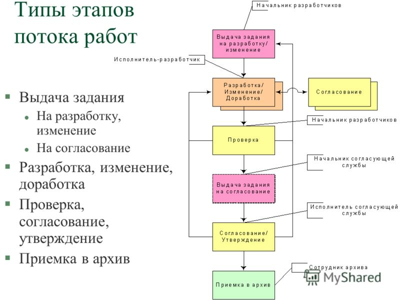 Типы этапов потока работ §Выдача задания l На разработку, изменение l На согласование §Разработка, изменение, доработка §Проверка, согласование, утверждение §Приемка в архив