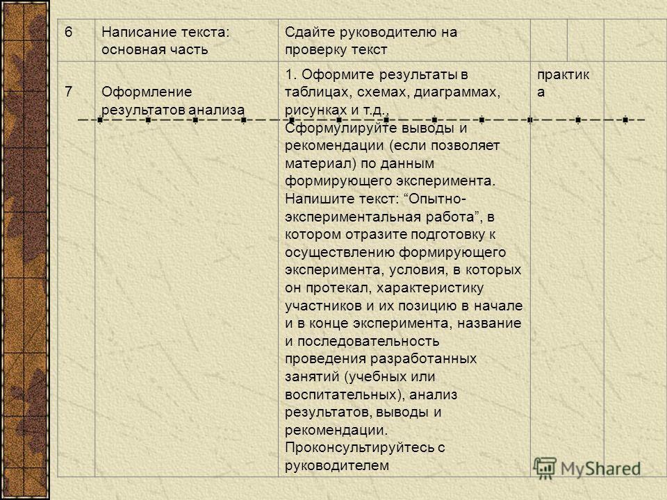 6Написание текста: основная часть Сдайте руководителю на проверку текст 7 Оформление результатов анализа 1. Оформите результаты в таблицах, схемах, диаграммах, рисунках и т.д., Сформулируйте выводы и рекомендации (если позволяет материал) по данным ф