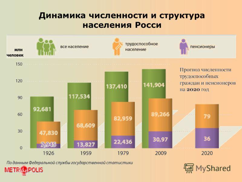 Динамика численности и структура населения Росси