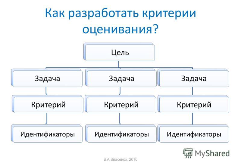 Как разработать критерии оценивания? ЦельЗадачаКритерий Идентификаторы ЗадачаКритерий Идентификаторы ЗадачаКритерий Идентификаторы В.А.Власенко, 2010