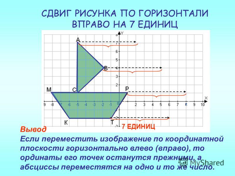 СДВИГ РИСУНКА ПО ГОРИЗОНТАЛИ ВПРАВО НА 7 ЕДИНИЦ Вывод Если переместить изображение по координатной плоскости горизонтально влево (вправо), то ординаты его точек останутся прежними, а абсциссы переместятся на одно и то же число. 7 ЕДИНИЦ СДВИГ РИСУНКА