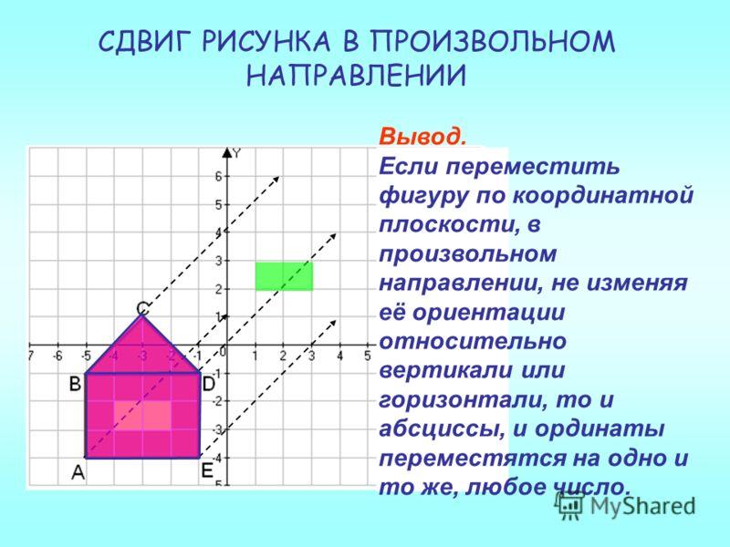 СДВИГ РИСУНКА В ПРОИЗВОЛЬНОМ НАПРАВЛЕНИИ Вывод. Если переместить фигуру по координатной плоскости, в произвольном направлении, не изменяя её ориентации относительно вертикали или горизонтали, то и абсциссы, и ординаты переместятся на одно и то же, лю