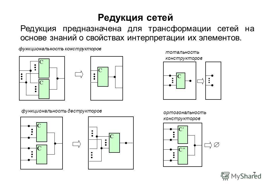 7 Редукция сетей Редукция предназначена для трансформации сетей на основе знаний о свойствах интерпретации их элементов. С С С функциональность деструкторов С тотальность конструкторов ортогональность конструкторов С'С' СС