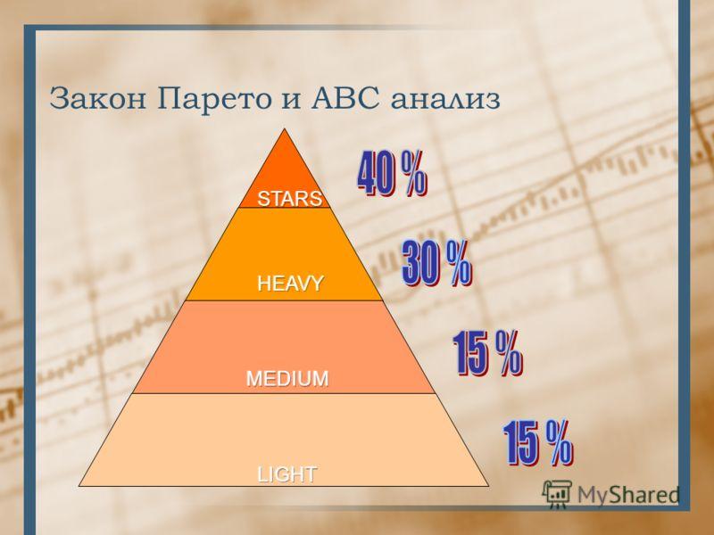 Закон Парето и ABC анализ