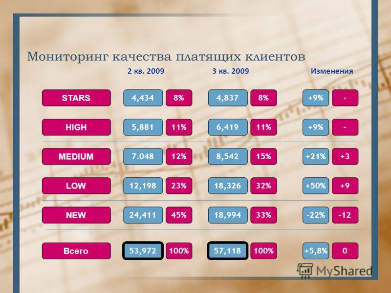 Мониторинг качества платящих клиентов 2 кв. 2009 8%4,434 STARS HIGH MEDIUM NEW LOW Всего 11%5,881 12%7.048 23%12,198 45%24,411 100% 53,972 3 кв. 2009 8%4,837 11%6,419 15%8,542 32%18,326 33%18,994 100% 57,118 Изменения - - +3 +9 -12 0 +9% +21% +50% -2