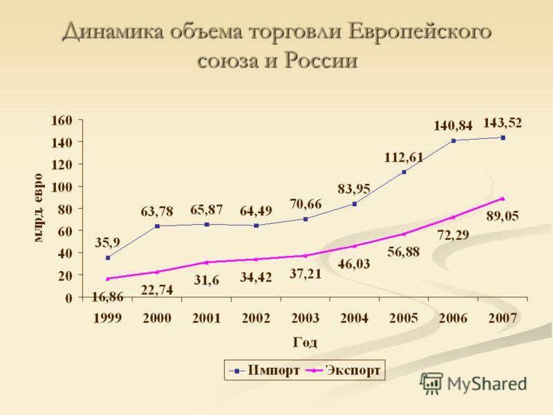 Динамика объема торговли Европейского союза и России
