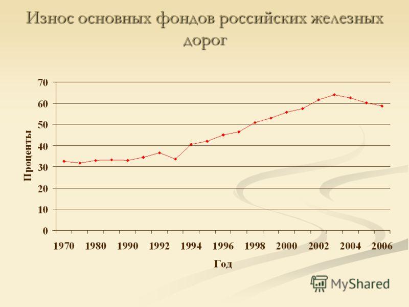 Износ основных фондов российских железных дорог