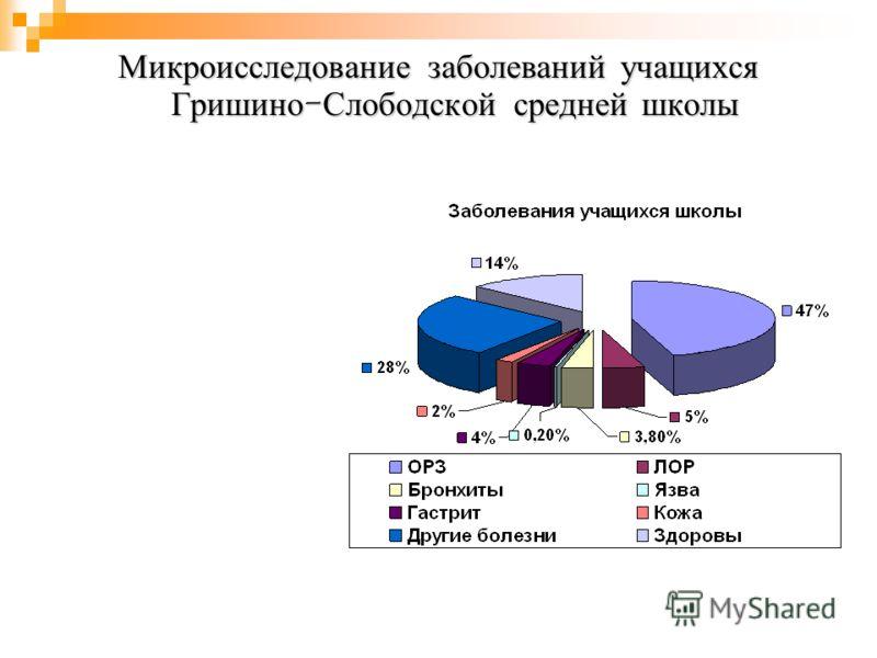 Микроисследование заболеваний учащихся Гришино - Слободской средней школы