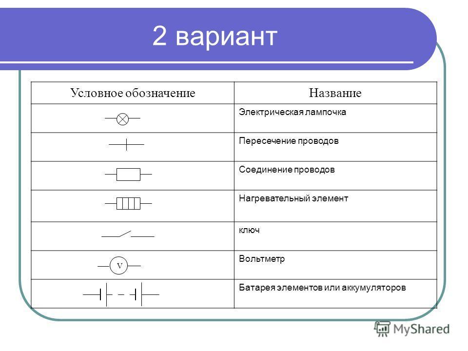 2 вариант Условное обозначениеНазвание Электрическая лампочка Пересечение проводов Соединение проводов Нагревательный элемент ключ Вольтметр Батарея элементов или аккумуляторов V