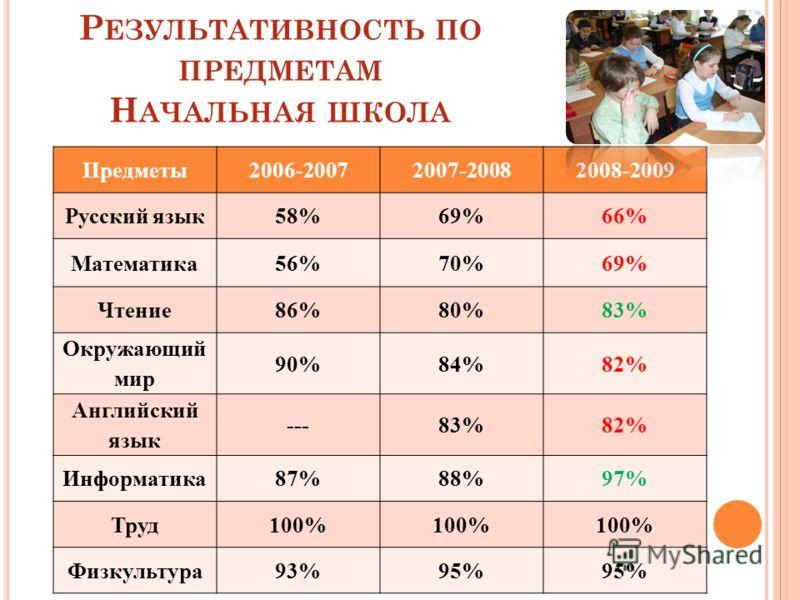 Р ЕЗУЛЬТАТИВНОСТЬ ПО ПРЕДМЕТАМ Н АЧАЛЬНАЯ ШКОЛА Предметы2006-20072007-20082008-2009 Русский язык58%69%66% Математика56%70%69% Чтение86%80%83% Окружающий мир 90%84%82% Английский язык ---83%82% Информатика87%88%97% Труд100% Физкультура93%95%