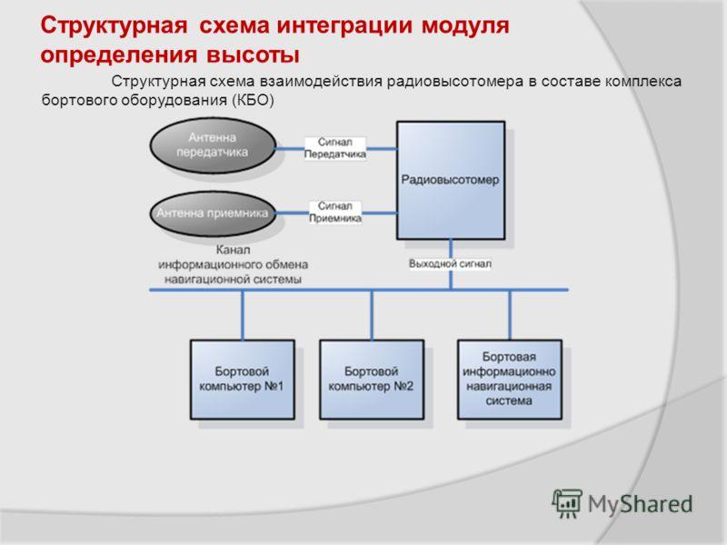 Структурная схема интеграции модуля определения высоты Структурная схема взаимодействия радиовысотомера в составе комплекса бортового оборудования (КБО)