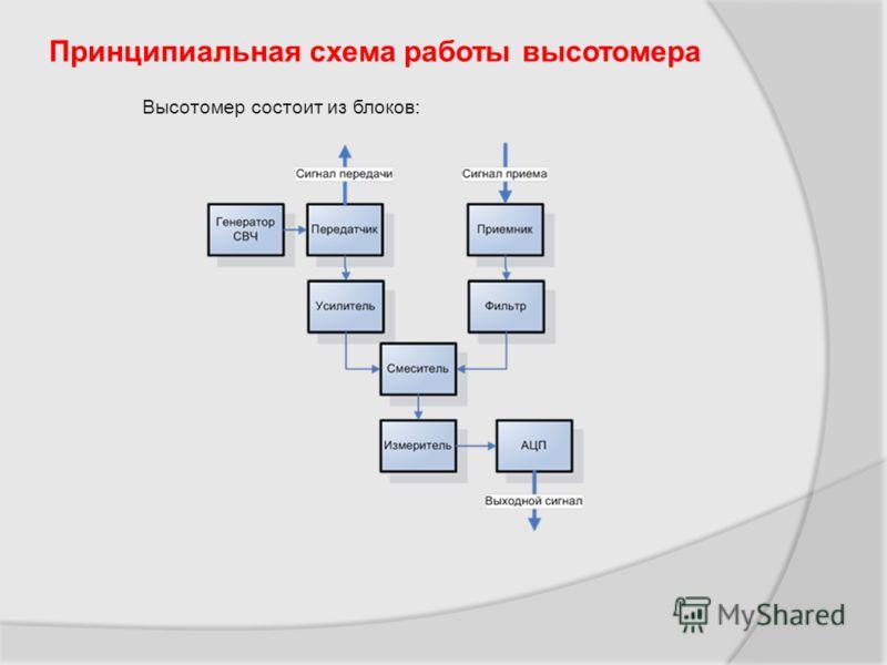 Принципиальная схема работы высотомера Высотомер состоит из блоков: