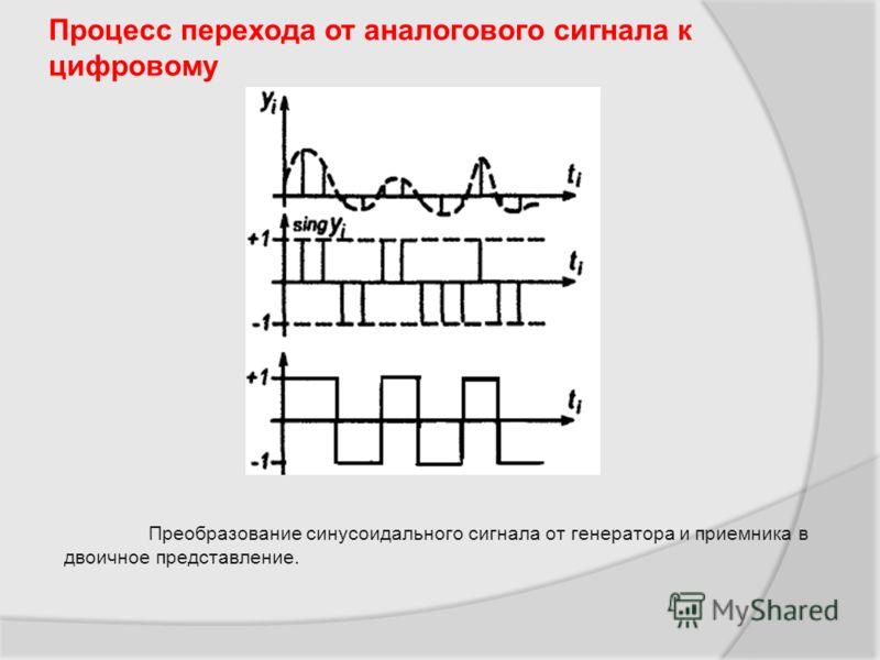 Процесс перехода от аналогового сигнала к цифровому Преобразование синусоидального сигнала от генератора и приемника в двоичное представление.