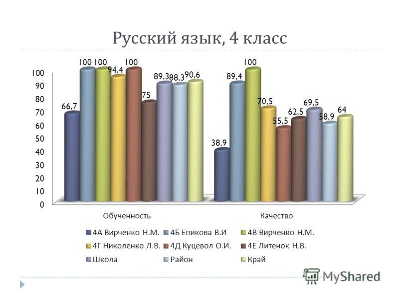 Русский язык, 4 класс