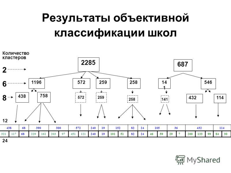 Результаты объективной классификации школ 4386839030057224019152822410536432114 3211176822916120397451121240191015182244659297200133998430 119657214 1 546258 687 2285 259 114432 438 758 2 6 8 572259 258141 Количество кластеров 2424 12