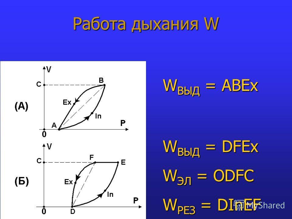 Работа дыхания W W ВЫД = ABEx W ВЫД = DFEx W ЭЛ = ODFC W РЕЗ = DInEF