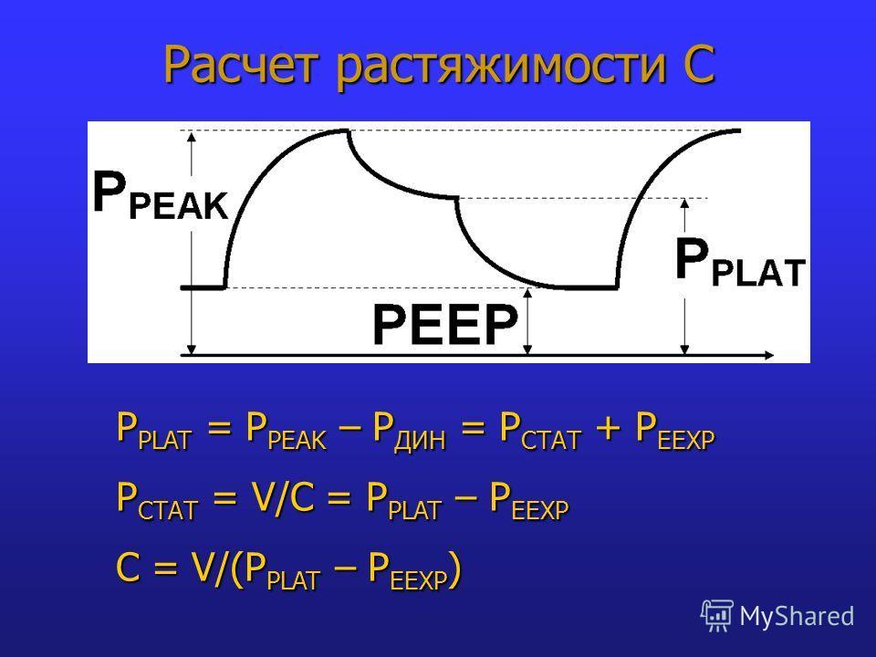 Расчет растяжимости С P PLAT = P PEAK – P ДИН = P СТАТ + P EEXP P СТАТ = V/C = P PLAT – P EEXP C = V/(P PLAT – P EEXP )