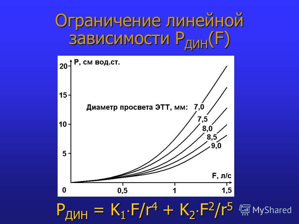 Ограничение линейной зависимости Р ДИН (F) P ДИН = K 1 F/r 4 + K 2 F 2 /r 5