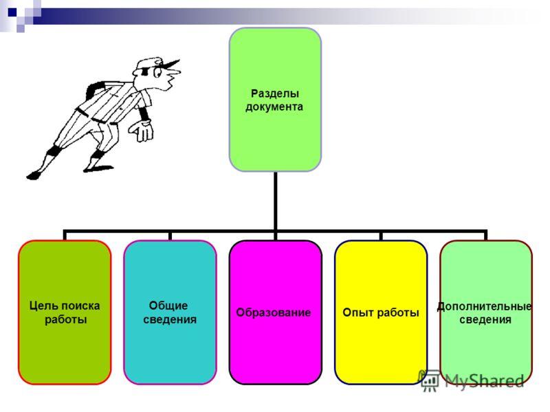 Разделы документа Цель поиска работы Общие сведения ОбразованиеОпыт работы Дополнительные сведения