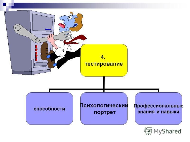 4. тестирование способности Психологический портрет Профессиональные знания и навыки