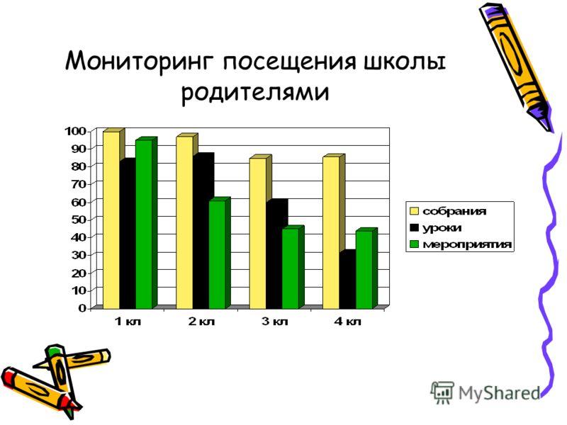 Мониторинг посещения школы родителями