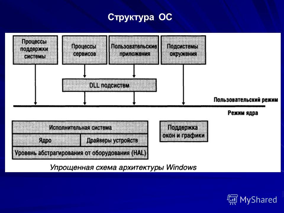 Структура ОС