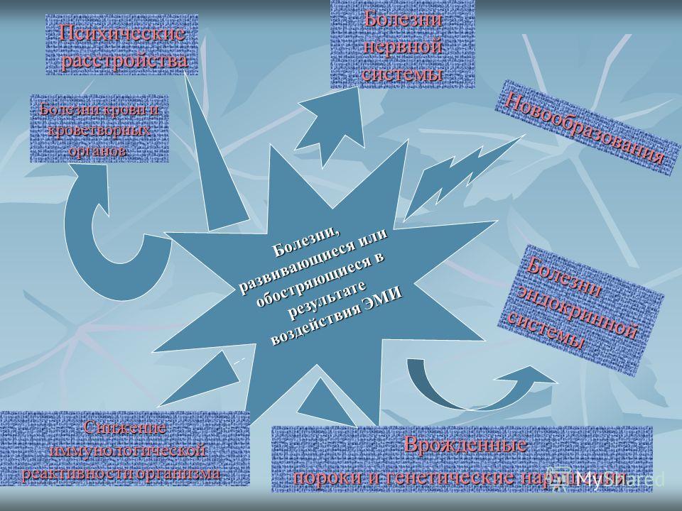 Психические Психические расстройства расстройства Болезни, развивающиеся или обостряющиеся в результате воздействия ЭМИ Болезни крови и кроветворных органов Болезни крови и кроветворных органов Болезни нервной системы системы Новообразования Новообра