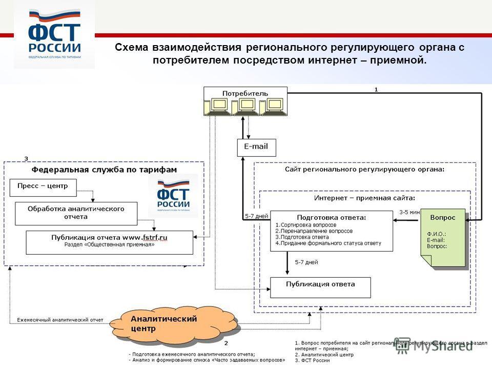 ФСТ России Схема взаимодействия регионального регулирующего органа с потребителем посредством интернет – приемной.