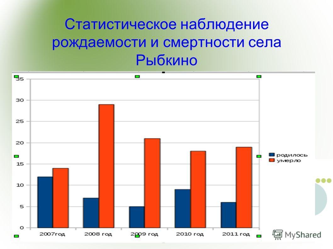 Статистическое наблюдение рождаемости и смертности села Рыбкино