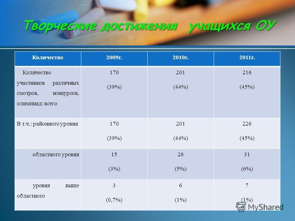 Количество2009г.2010г. 2011г. Количество участников различных смотров, конкурсов, олимпиад: всего 170 (39%) 201 (44%) 216 (45%) В т.ч.: районного уровня 170 (39%) 201 (44%) 226 (45%) областного уровня 15 (3%) 26 (5%) 31 (6%) уровня выше областного 3