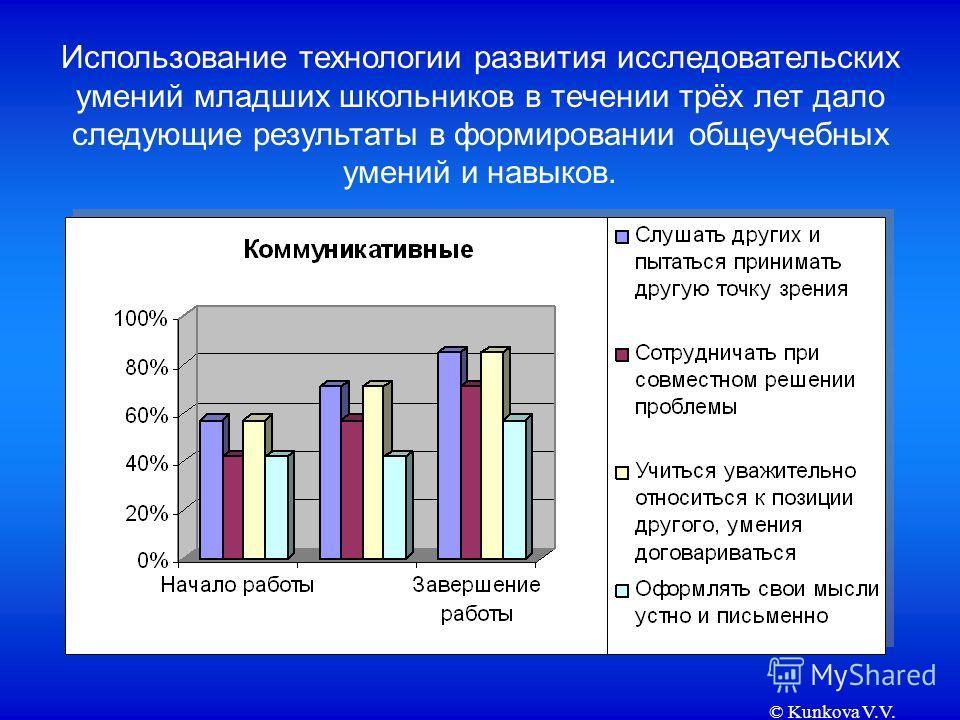 © Kunkova V.V. Использование технологии развития исследовательских умений младших школьников в течении трёх лет дало следующие результаты в формировании общеучебных умений и навыков.