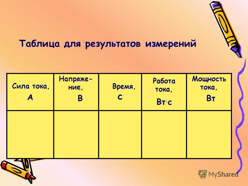 Сила тока, А Напряже- ние, В Время, с Работа тока, Вт. с Мощность тока, Вт Таблица для результатов измерений