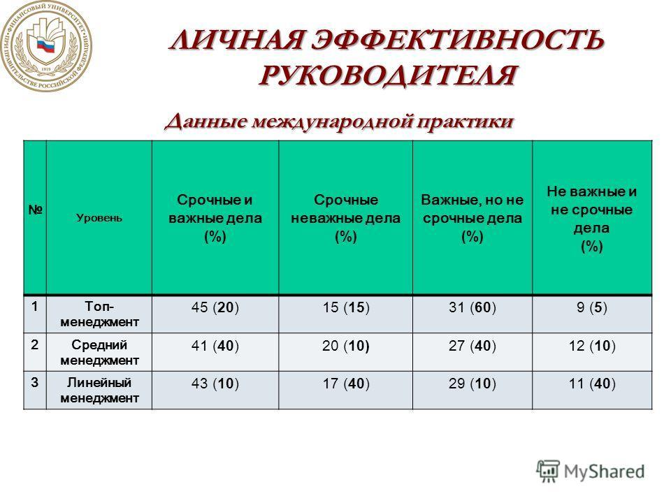 ЛИЧНАЯ ЭФФЕКТИВНОСТЬ РУКОВОДИТЕЛЯ Данные международной практики Уровень Срочные и важные дела (%) Срочные неважные дела (%) Важные, но не срочные дела (%) Не важные и не срочные дела (%) 1Топ- менеджмент 45 (20) 15 (15) 31 (60) 9 (5) 2Средний менеджм