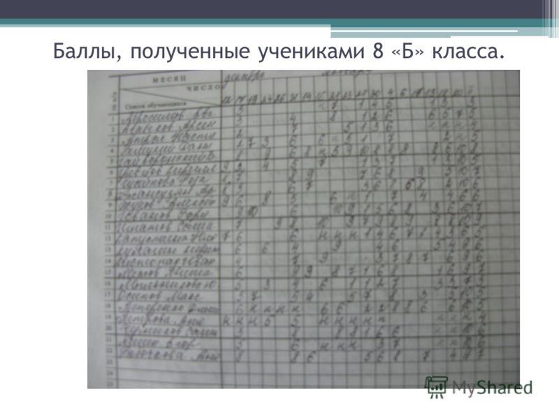 Баллы, полученные учениками 8 «Б» класса.