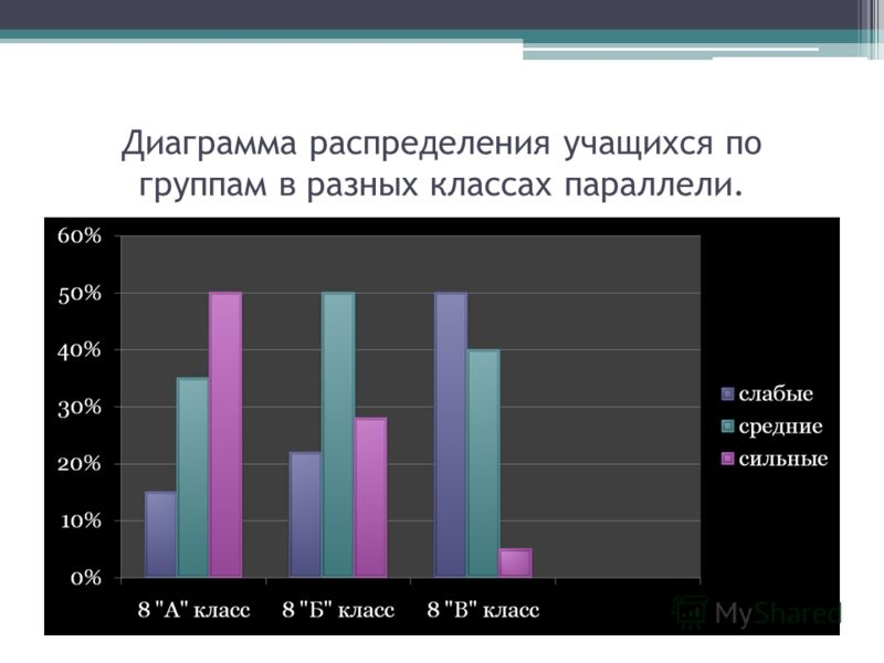 Диаграмма распределения учащихся по группам в разных классах параллели.